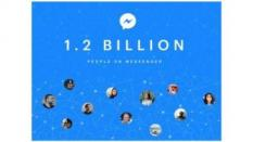 Pengguna FB Messenger Tembus Angka 1,2 Miliar